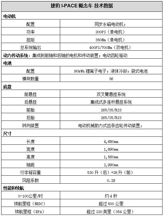 捷豹I-PACK概念车-03